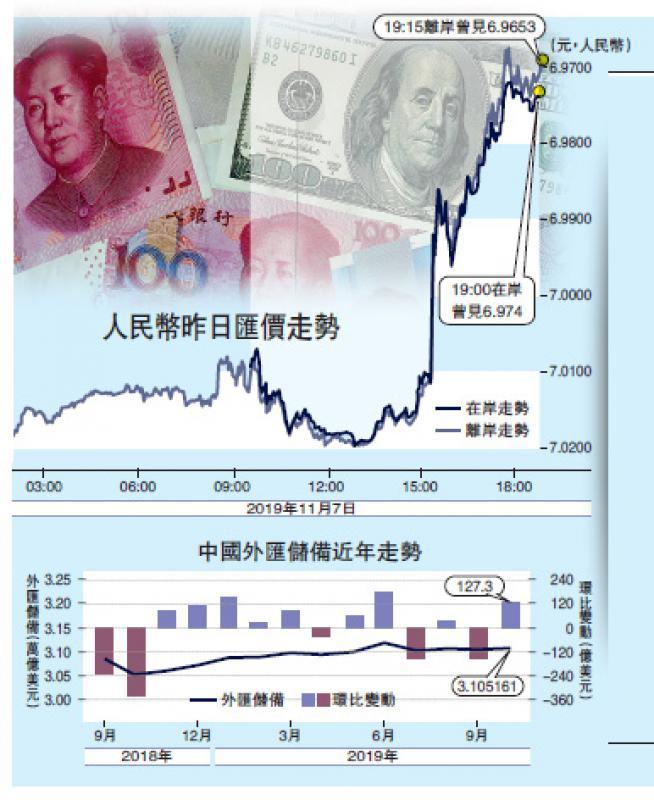 ?中國經濟/貿談吹和風 離岸人幣飆400點穿6.97/大公報記者王芳凝 倪巍晨