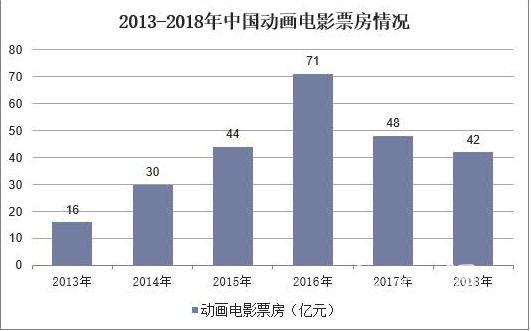 南京动漫创投大会促进创意资本对接 国产动画电影或迎来高速增长