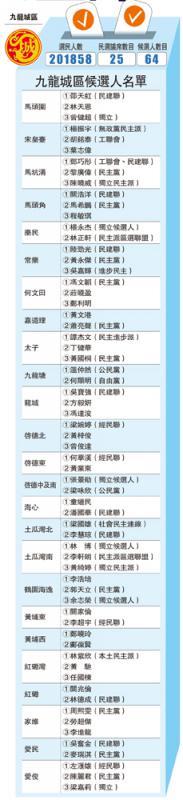 ?九龙城区候选人名单