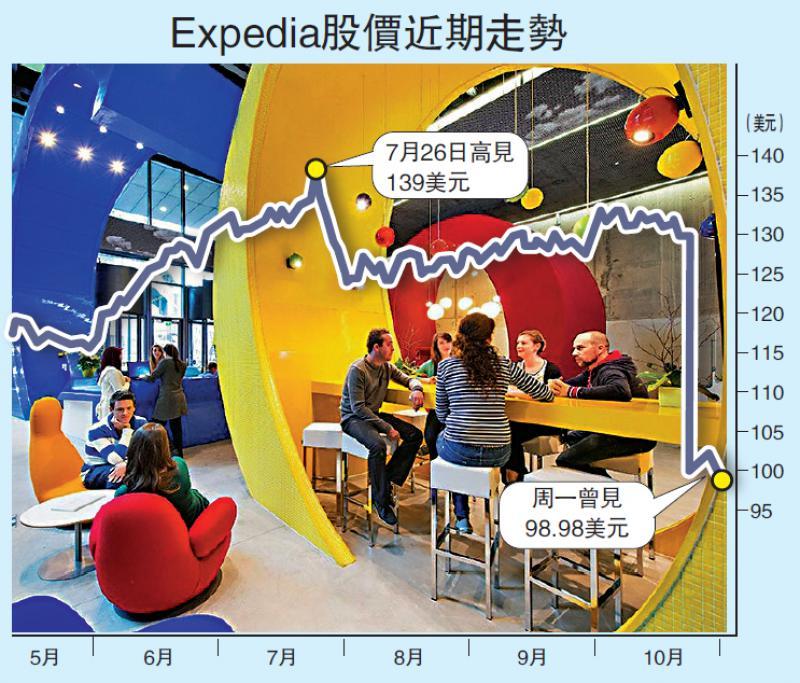 ?国际经济\网上旅行社被谷歌玩残 市值失千亿\大公报记者 李耀华
