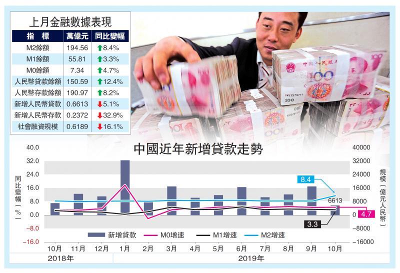 ?中国经济/需求不足 上月放贷6613亿两年最低/大公报记者倪巍晨