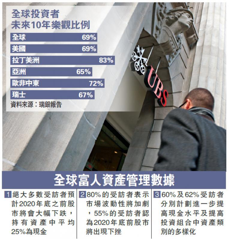 ?国际经济\富豪忧明年股灾 现金佔资产1/4\大公报记者 张博睿