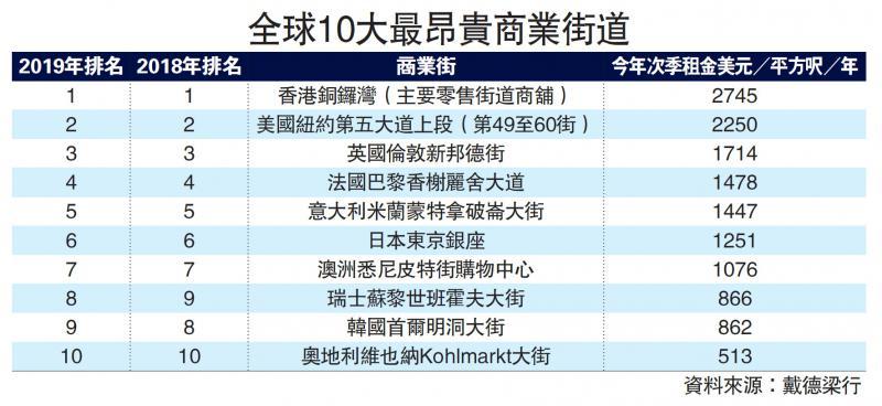 ?铜锣湾呎租2.14万元 蝉联全球最贵商业街
