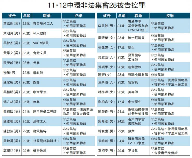?11.12中环非法集会28被告控罪