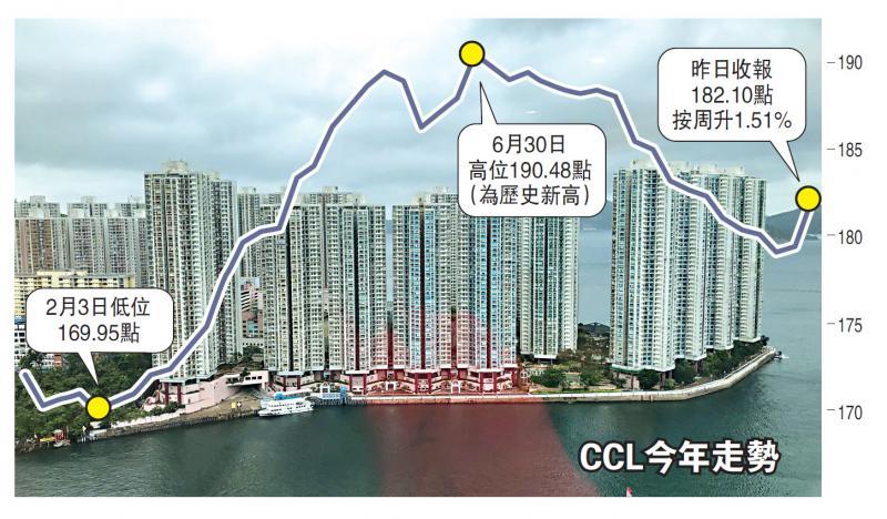 ?CCL八大指数齐升 过去32周首度出现