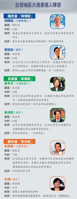 ?台湾地区大选参选人阵容