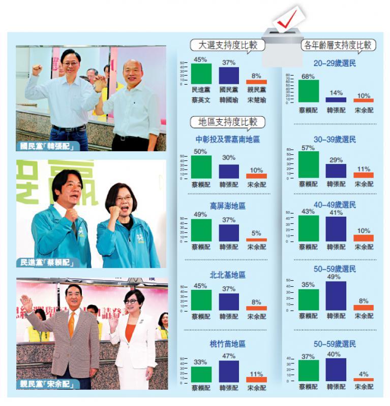 ?台选举开锣:蓝拼团结 绿固基盘