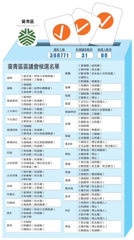 ?葵青区区议会候选名单