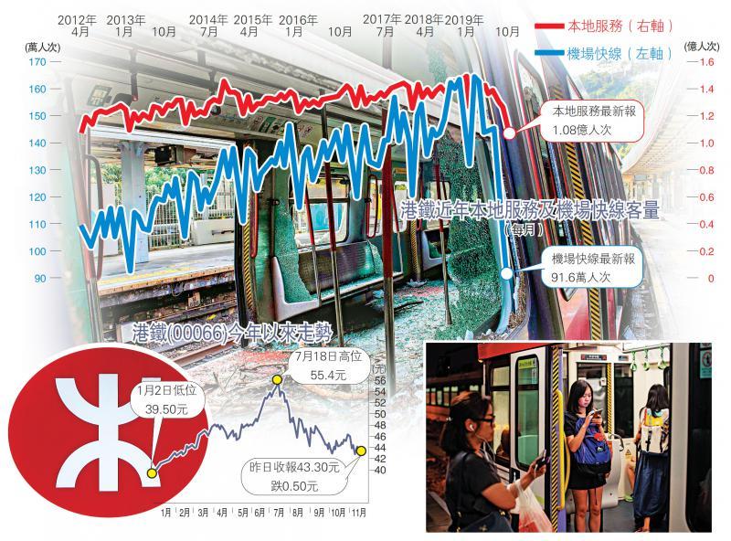 港铁载客量按年泻25% 史上最伤