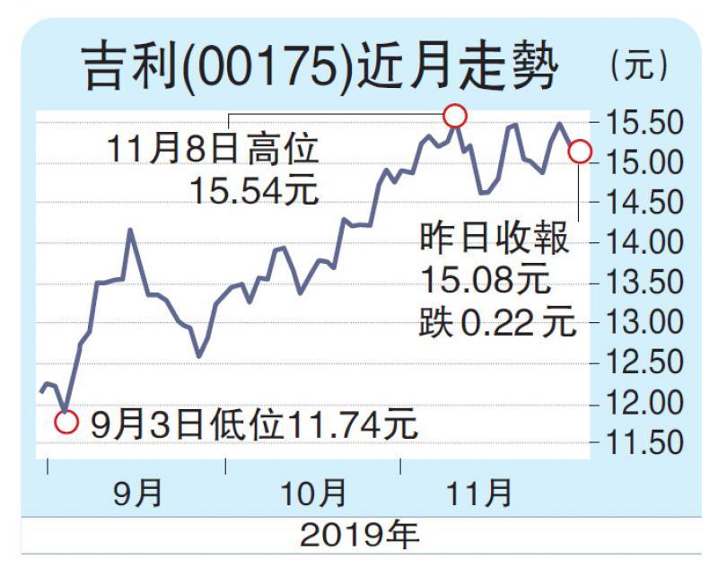 ?吉利销情复甦  上望17元/赵卓峯