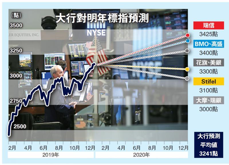 ?摩通:投資收益料低於平均值