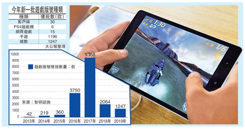 ?中国经济\版号审批趋严 遊戏业洗牌加速