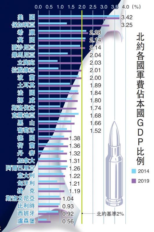 ?北約各國軍費佔本國GDP比例