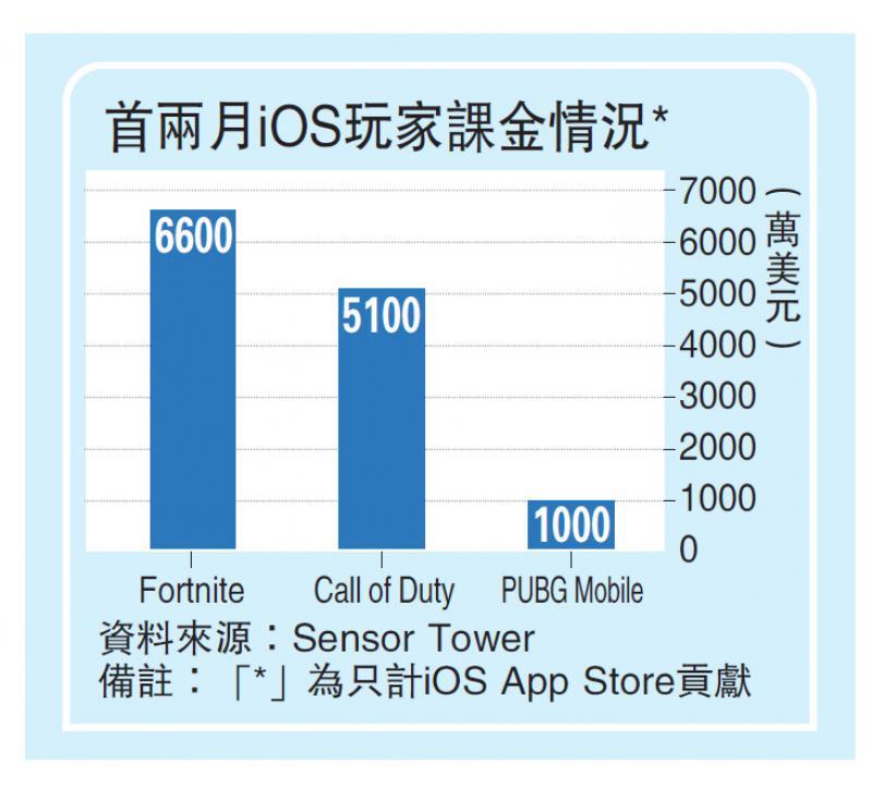 ?腾讯新手遊两月下载破1.7亿次 吸金6.8亿