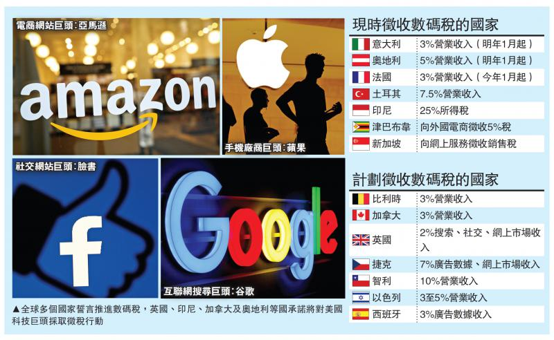?新闻追踪\出击反制 多国拟对美科企征数码税