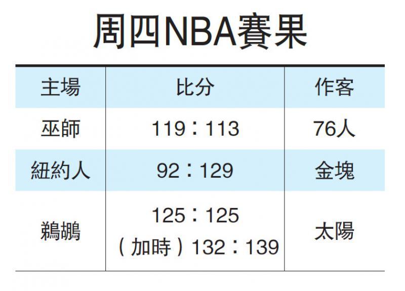 ?美国职业篮球联赛 金块37分大炒纽约人