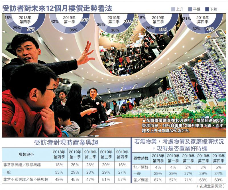 ?57%港人無意欲買樓 三年半新高\大公報記者 趙建強
