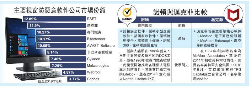 ?国际经济/Norton获同业洽购 股价升逾3%/大公报记者张博睿