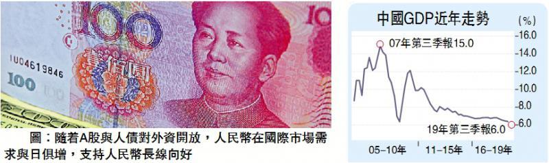 金针集\中国经济稳 人币受追捧\大卫