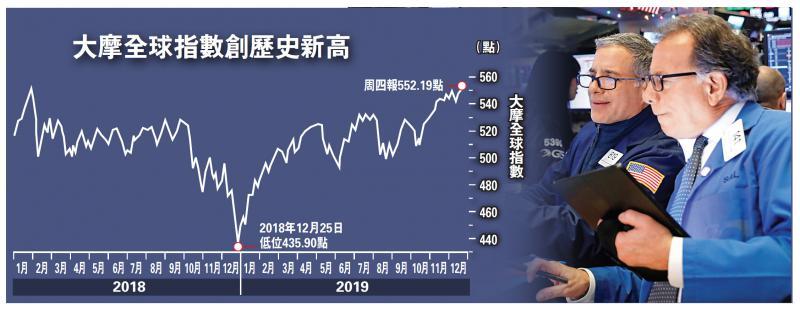 环球股兴奋 道指曾升160点破顶