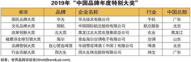 """华为、国航荣获2019年""""中国品牌年度特别大奖"""""""