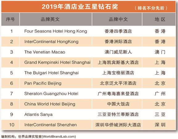 """香港四季酒店、周大福等荣获2019年""""五星钻石奖"""""""