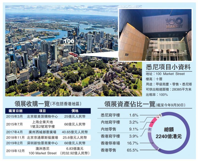领展首拓海外 37亿买悉尼商厦