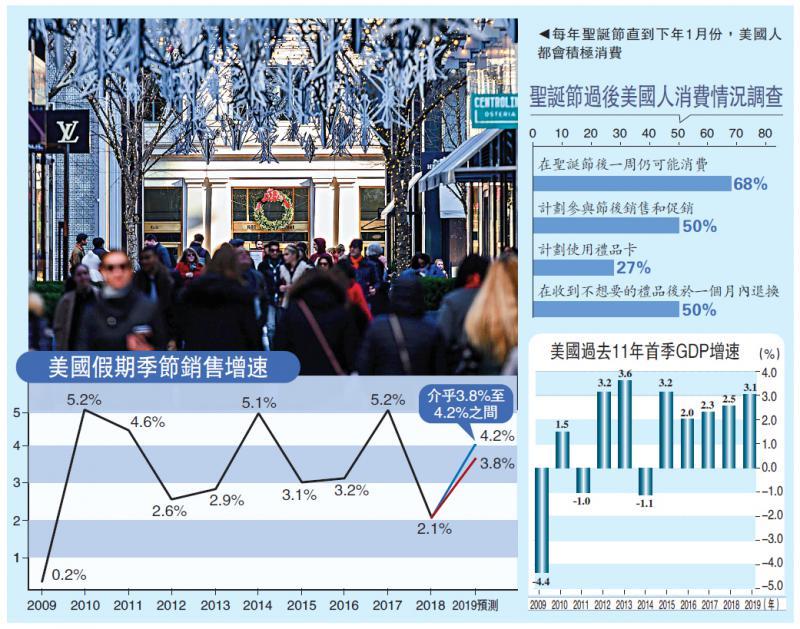国际经济\节后纷促销 美消费力料延至下月\大公报记者 张博睿