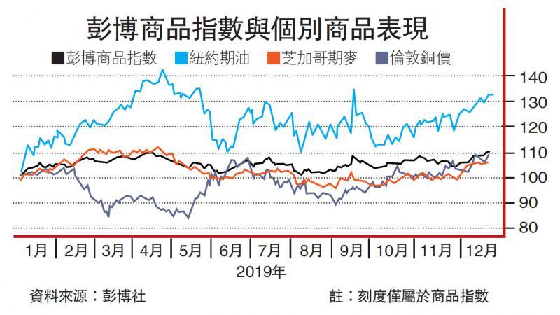 ?憧憬全球复甦 商品价格一年最高