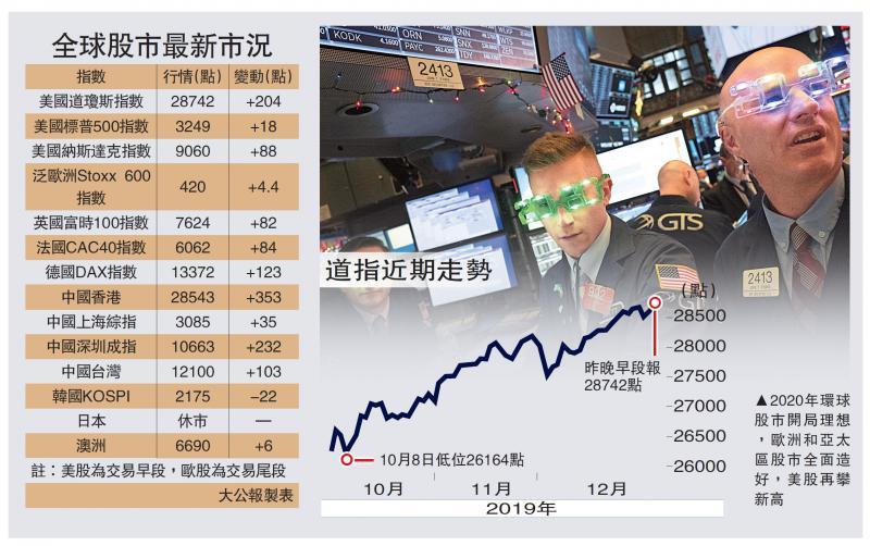 国际经济/全球满牛气 美股再破顶/大公报记者 李耀华
