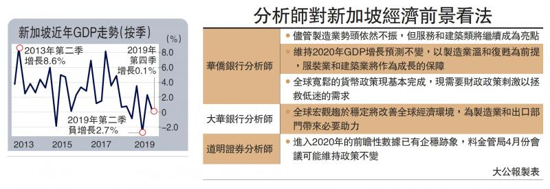 新加坡GDP增0.7% 十年最慢