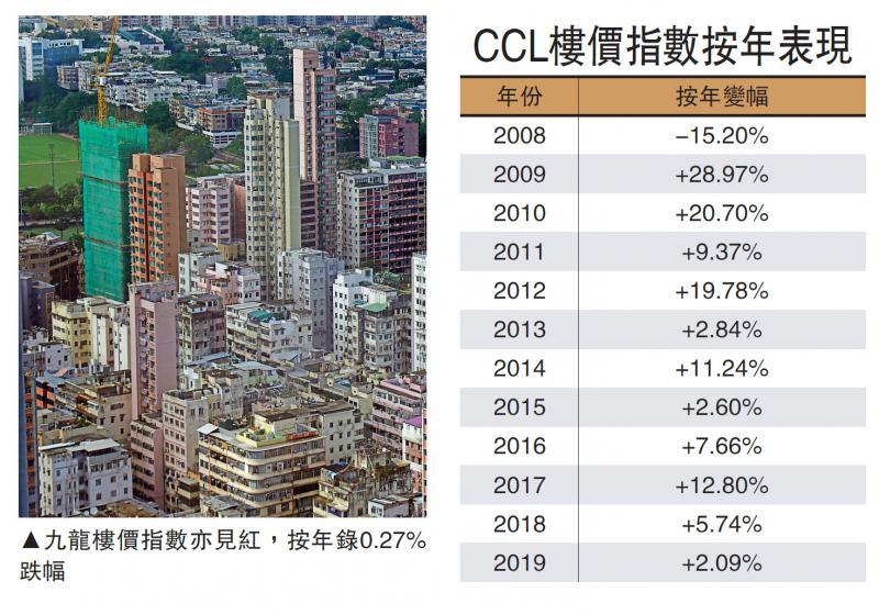 ?九龍樓價連挫五周 全年倒跌0.27%