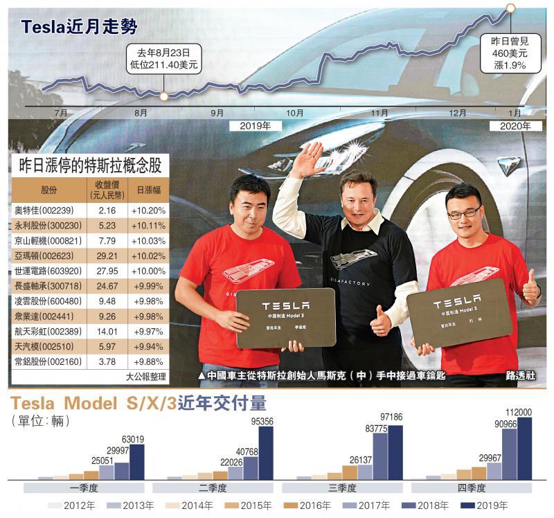 ?中国经济\马斯克:特斯拉将深耕中国