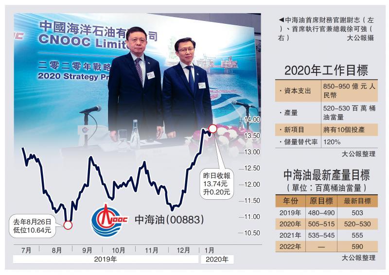 中海油升产量目标 股价创九月高