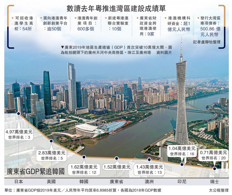 进入申搏sunbet官网:广东GDP首破10万亿 增6.3%