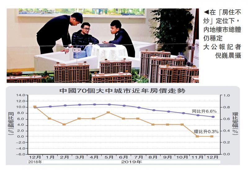 调控显效 一线城新房价涨幅放缓