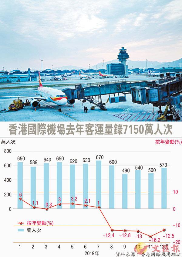 香港機場去年客運減4.2% 至7150萬人次
