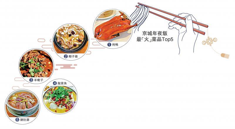 港餐厅入乡随俗 片皮鸭炸酱麵增京味