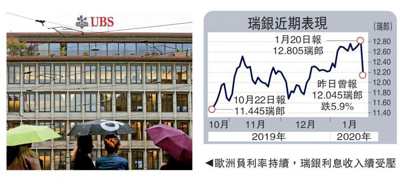 ?瑞银绩逊 股价挫近6%
