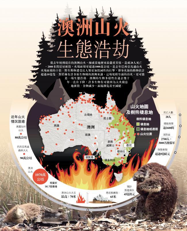 ?澳洲山火 生态浩劫