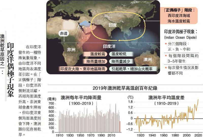 ?澳洲乾旱原因之一:印度洋偶极子现象