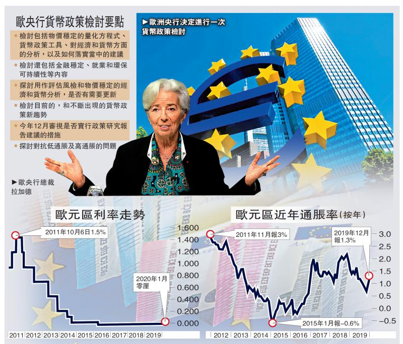 ?欧洲央行研弃2%通胀目标/大公报记者 李耀华