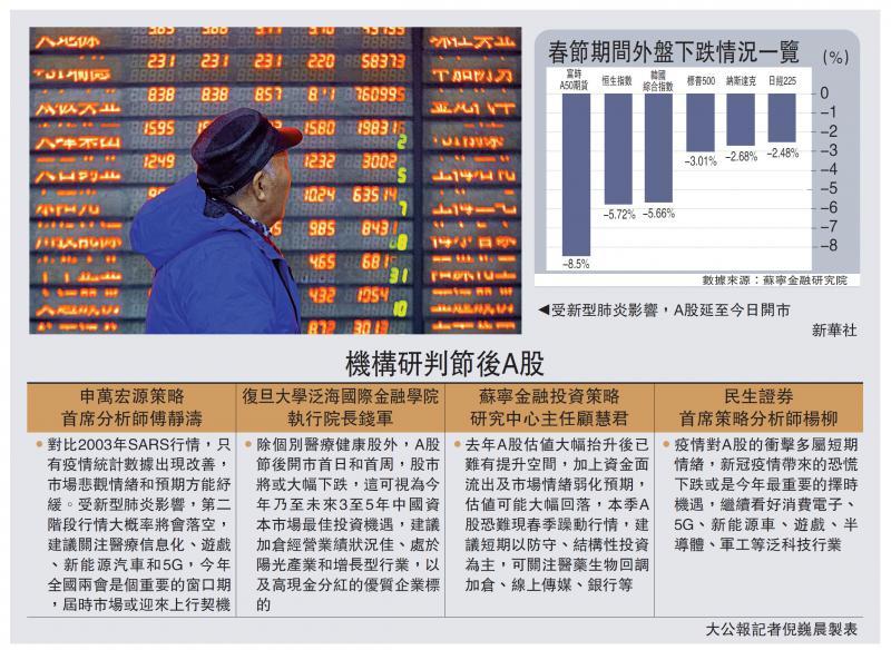 ?中國經濟\A股復市勢急挫 專家:今季不樂觀