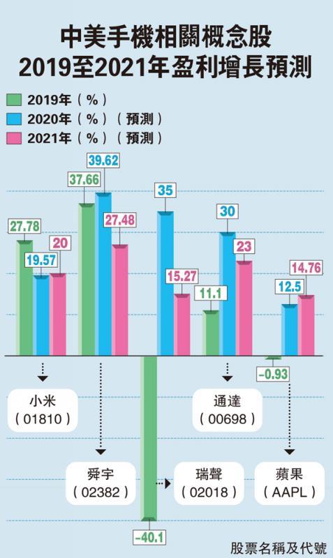?中美手机相关概念股2019至2021年盈利增长预测