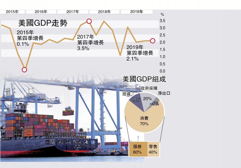 ?國際經濟/白宮:疫情累美經濟 首季增速減慢0.2%/大公報記者 張博睿