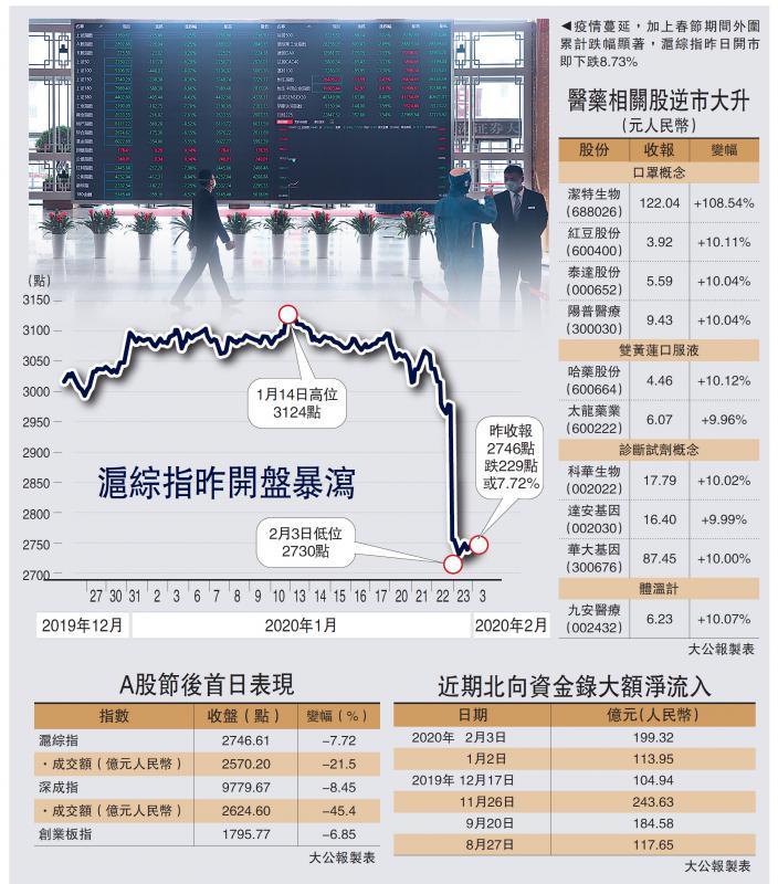 ?中国经济\A股泻8%四年最惨 蒸发4.8万亿