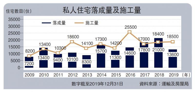 ?私樓去年落成1.36萬伙 四年新低