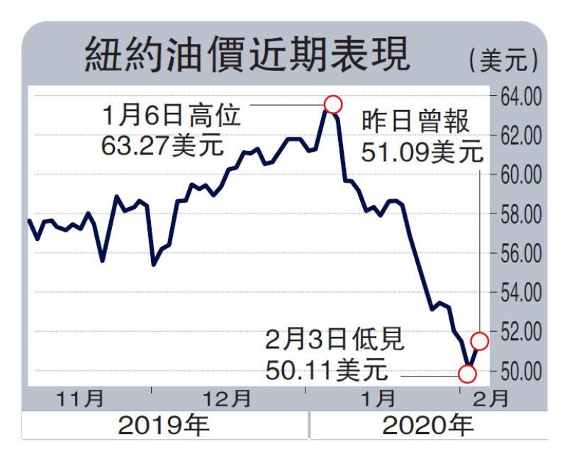 ?美股大升480點 油價高位回落兩成