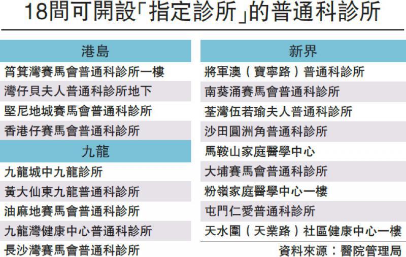 ?首階段七指定診所啟用為公院分流