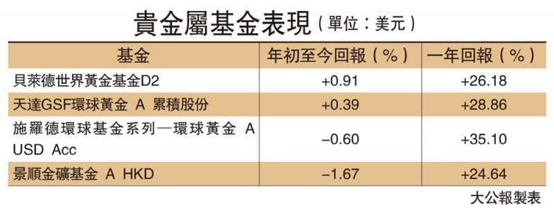 ?基金頻道\疫情未明朗 黃金ETF看俏\大公報記者 黃裕慶